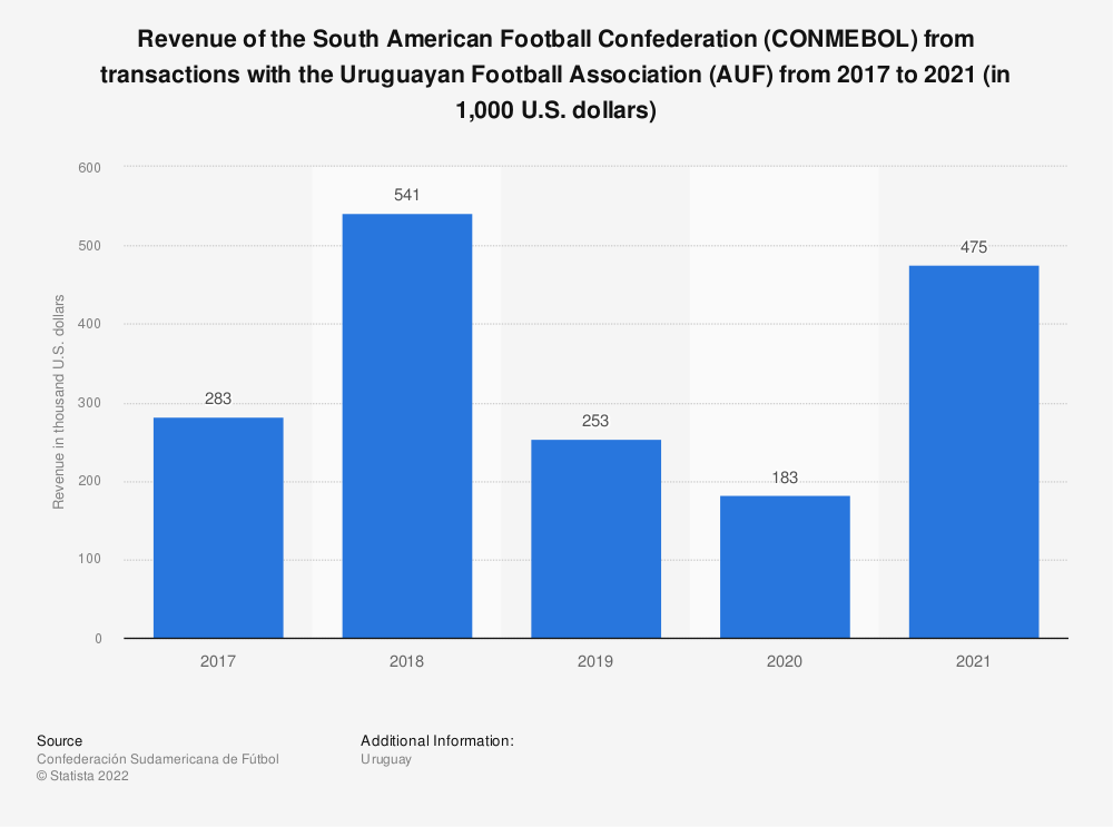 Statistic: Revenue of CONMEBOL from the Uruguayan Football Association (AUF) from 2017 to 2019 (in 1,000 U.S. dollars)   Statista