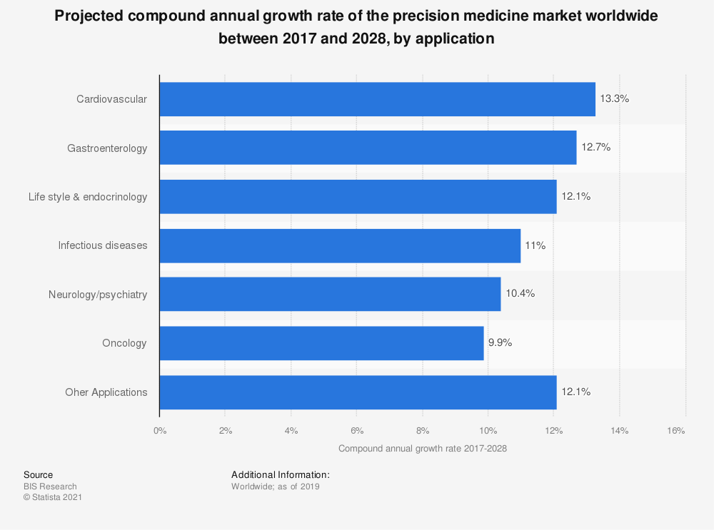 Statistic: Projected compound annual growth rate of the precision medicine market worldwide between 2017 and 2028, by application | Statista