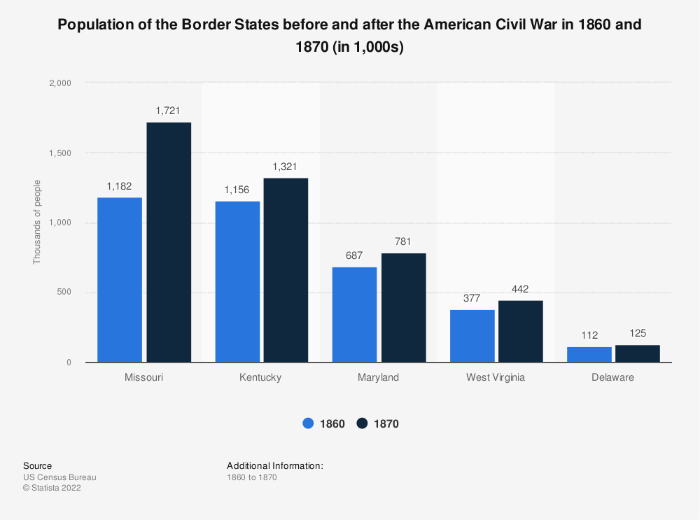 Statistic: Population of the Border States before and after the American Civil War in 1860 and 1870  (in 1,000s) | Statista