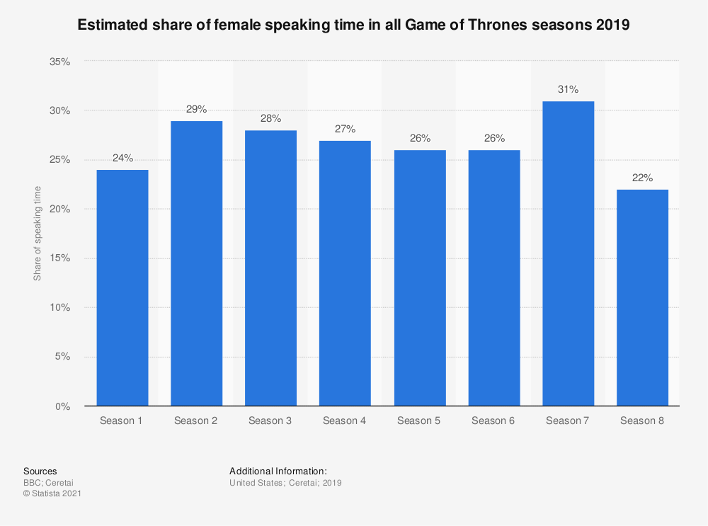 Statistic: Estimated share of female speaking time in all Game of Thrones seasons 2019 | Statista