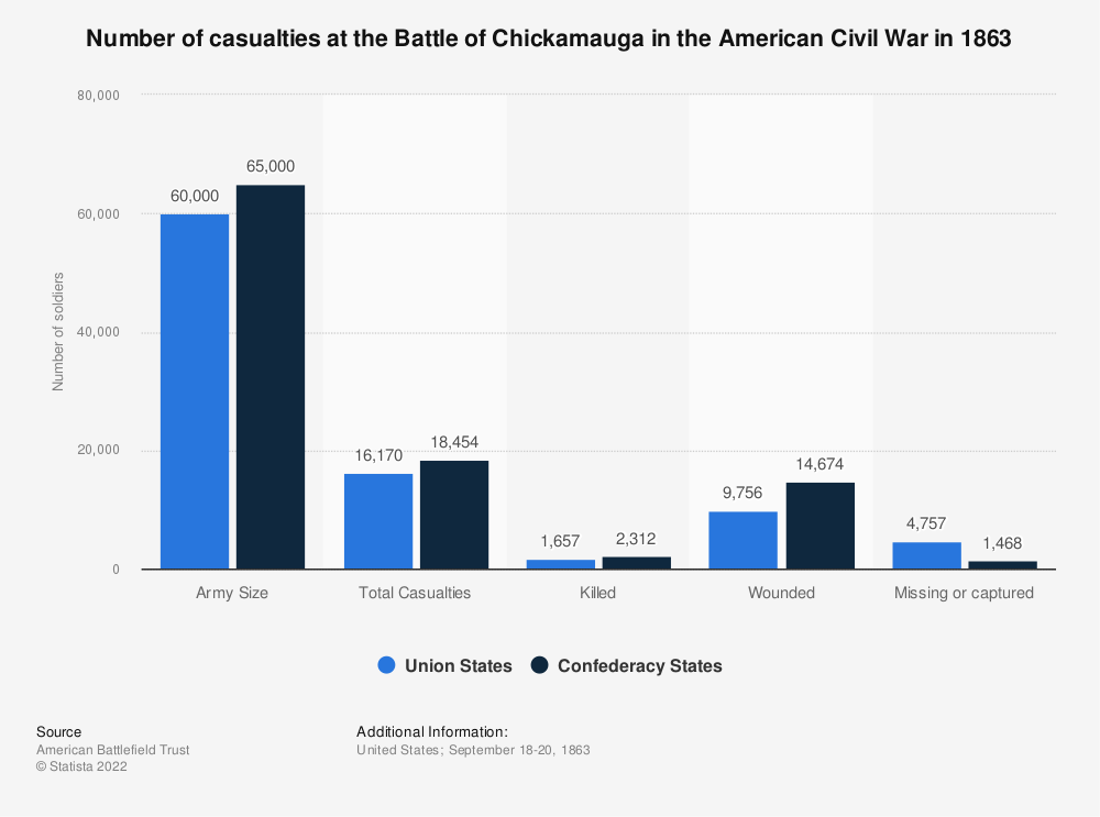 Statistic: Number of casualties at the Battle of Chickamauga in the American Civil War in 1863 | Statista