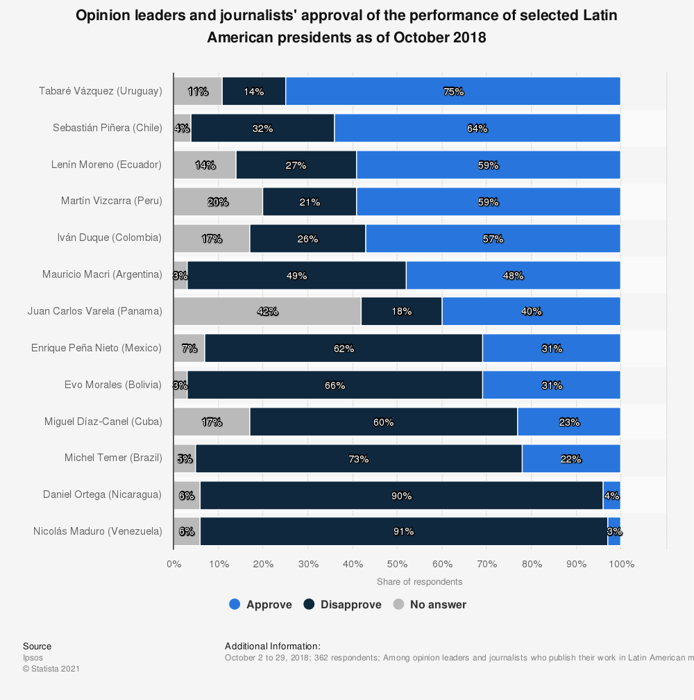 Statistic: Opinion leaders and journalists' approval of the performance of selected Latin American presidents as of October 2018   Statista