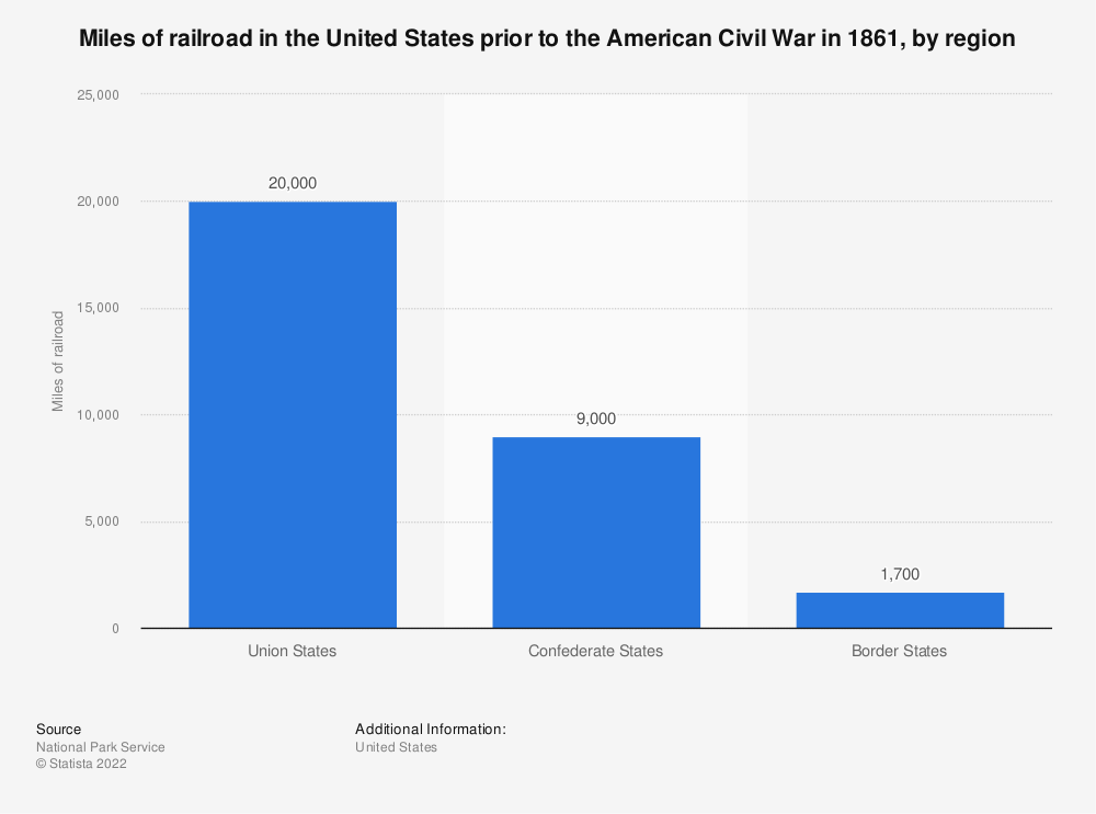 Statistic: Miles of railroad in the United States prior to the American Civil War in 1861, by region | Statista