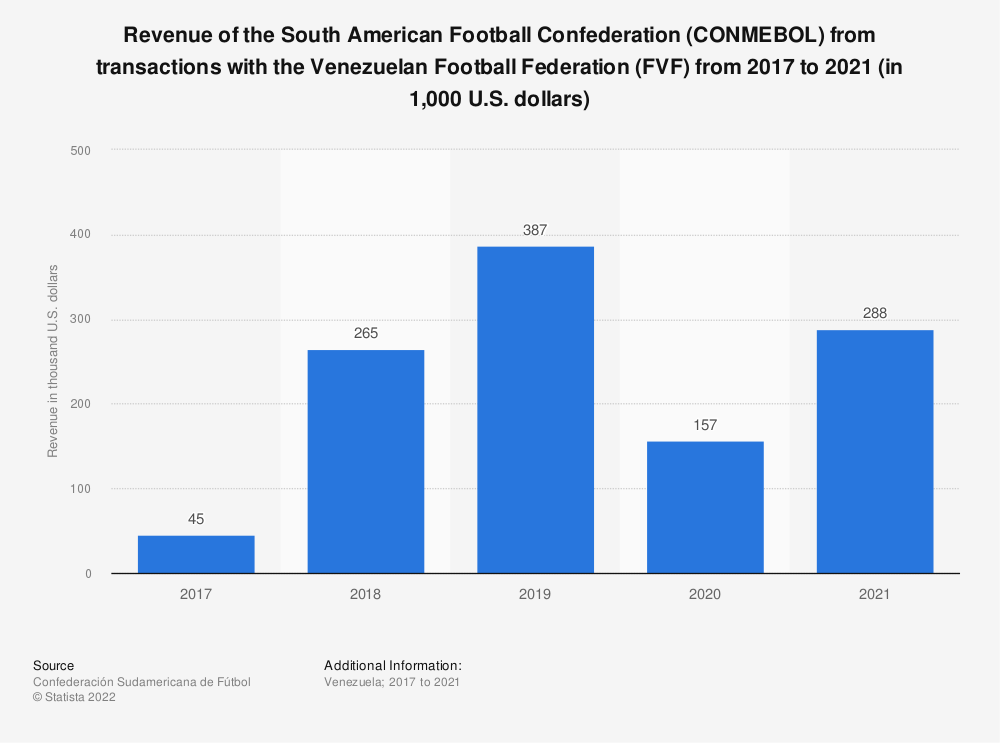 Statistic: Revenue of the South American Football Confederation (CONMEBOL) from transactions with the Venezuelan Football Federation (FVF) from 2017 to 2020 (in 1,000 U.S. dollars) | Statista