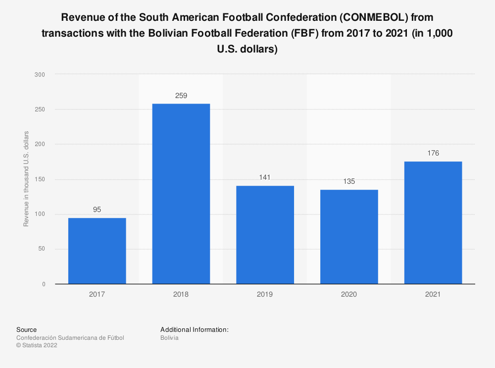 Statistic: Revenue of CONMEBOL from the Bolivian Football Federation (FBF) from 2017 to 2019 (in 1,000 U.S. dollars) | Statista