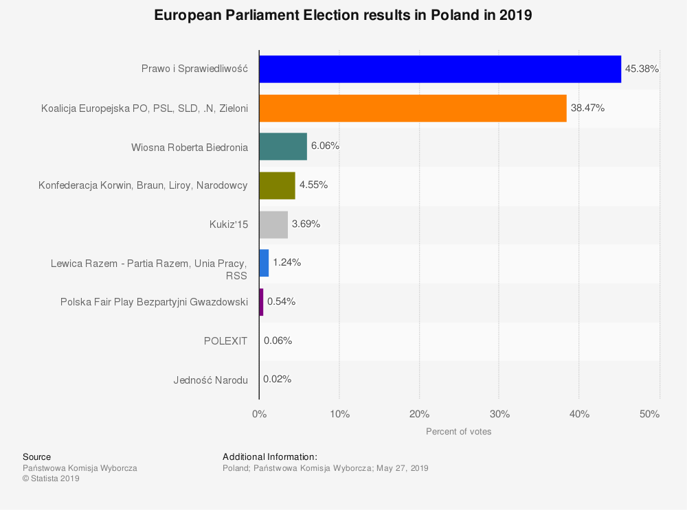 Statistic: European Parliament Election results in Poland in 2019 | Statista