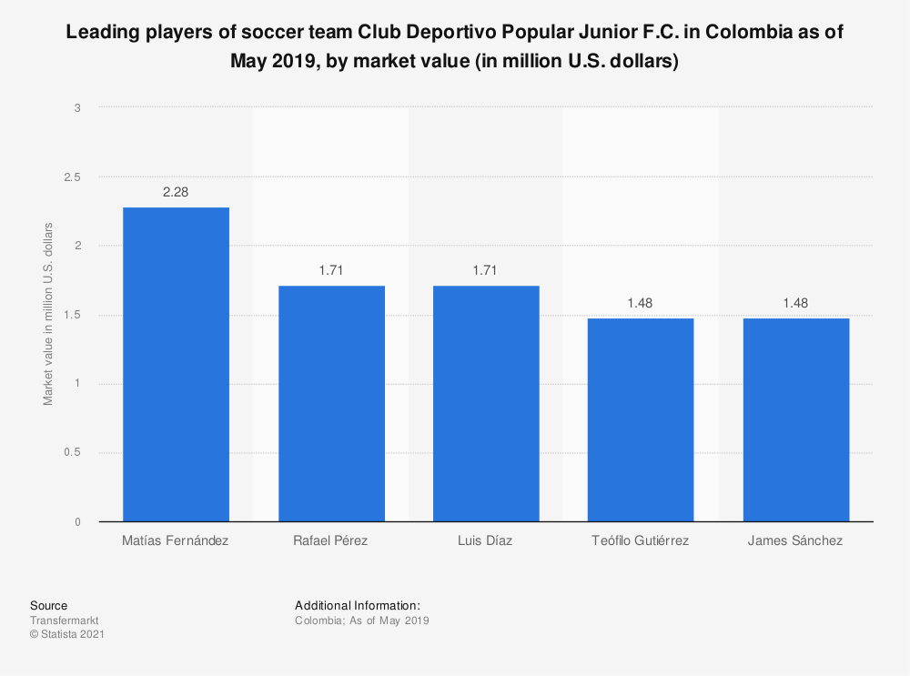 Statistic: Leading players of soccer team Club Deportivo Popular Junior F.C. in Colombia as of May 2019, by market value (in million U.S. dollars) | Statista