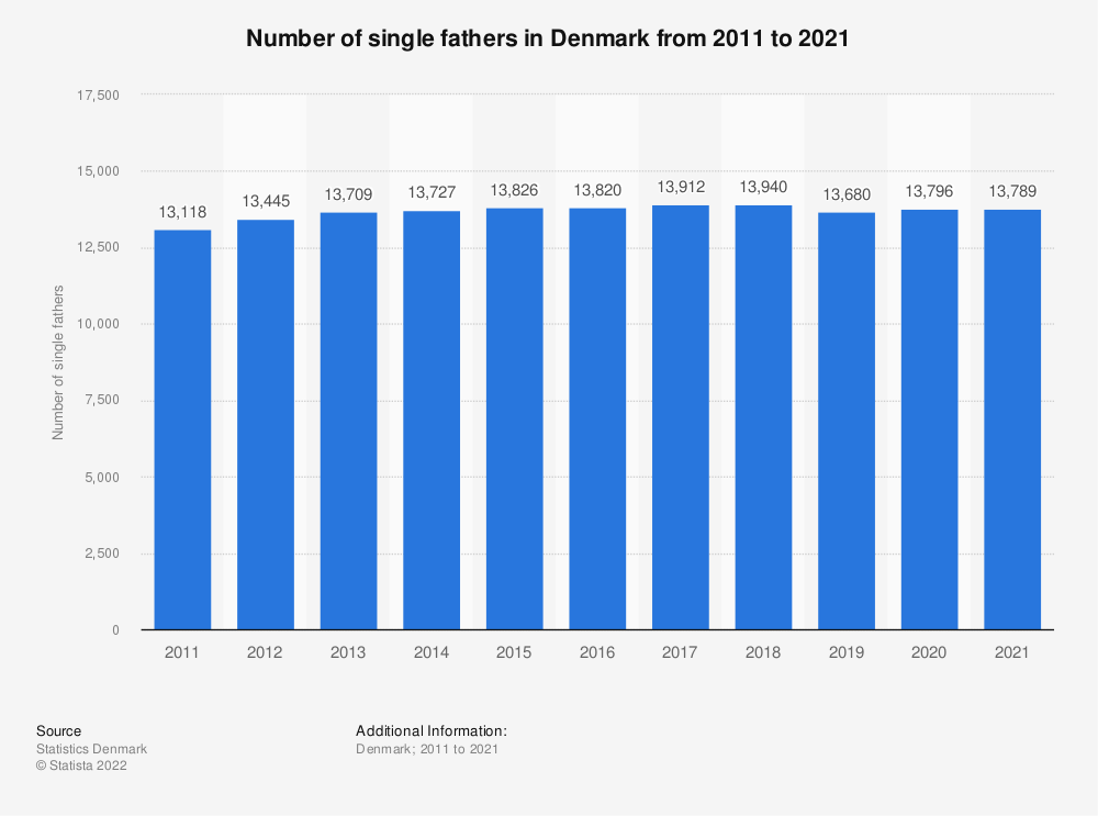 Statistic: Number of single fathers in Denmark from 2009 to 2019 | Statista