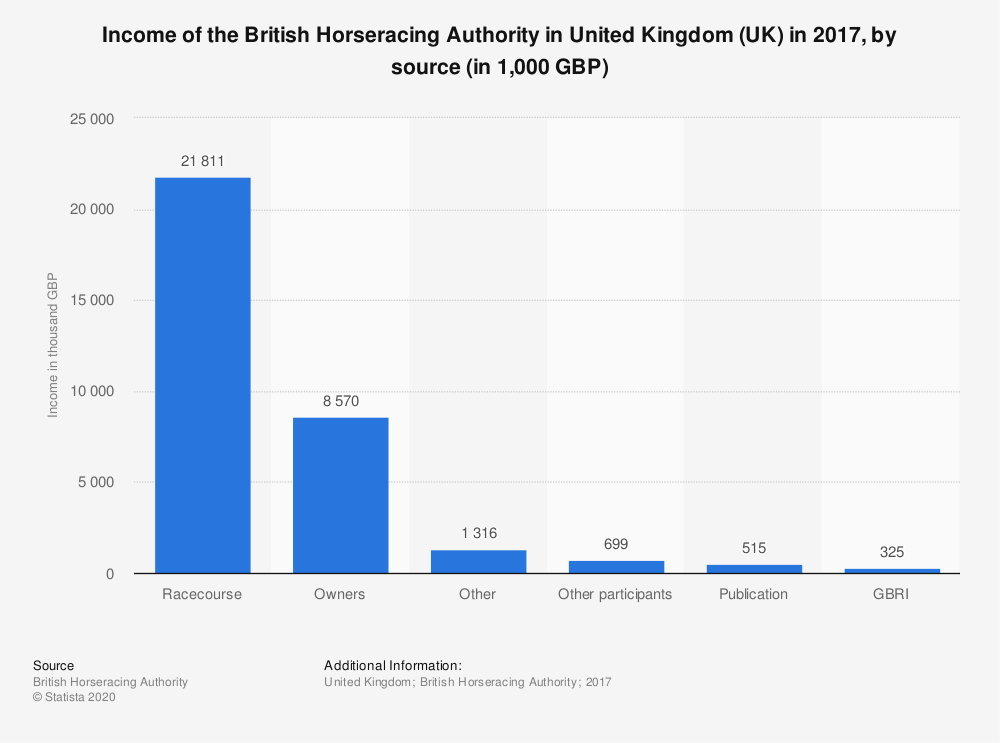 Statistic: Income of the British Horseracing Authority in United Kingdom (UK) in 2017, by source (in 1,000 GBP) | Statista