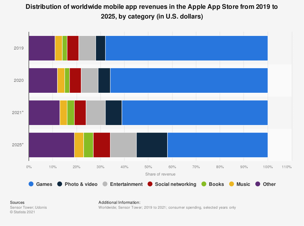 Statistic: Distribution of worldwide mobile app revenues in the Apple App Store from 2018 to 2024, by category (in U.S. dollars) | Statista