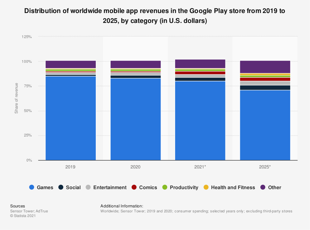 Statistic: Distribution of worldwide mobile app revenues in the Google Play store from 2017 to 2023, by category (in U.S. dollars) | Statista