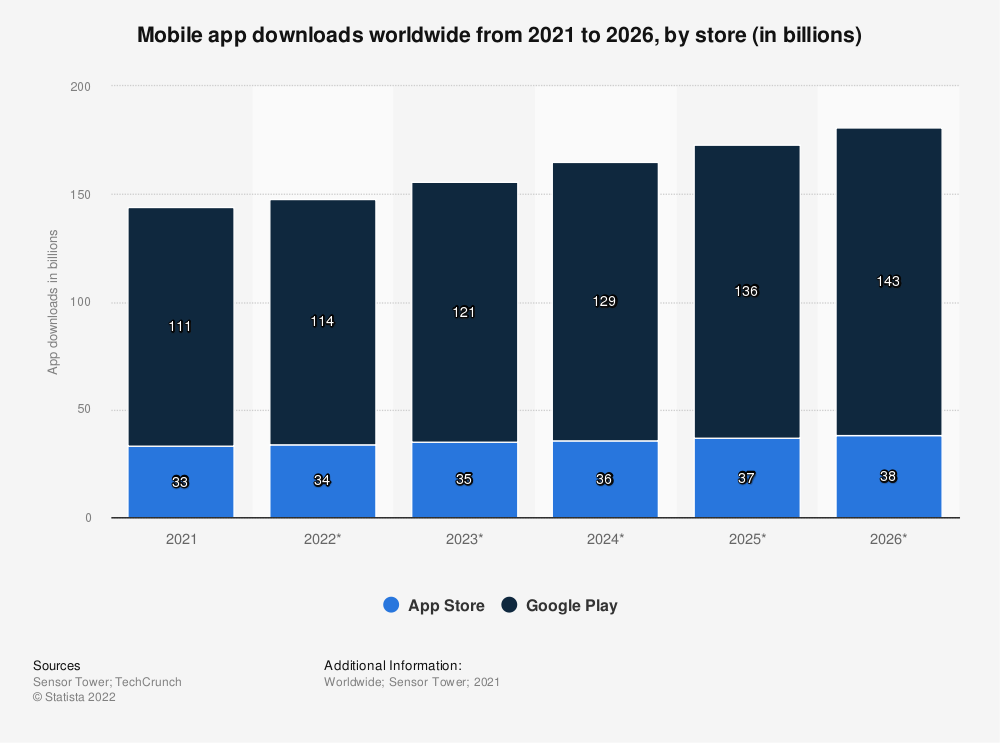 Statistic: Mobile app downloads worldwide from 2018 to 2024, by store (in billions) | Statista