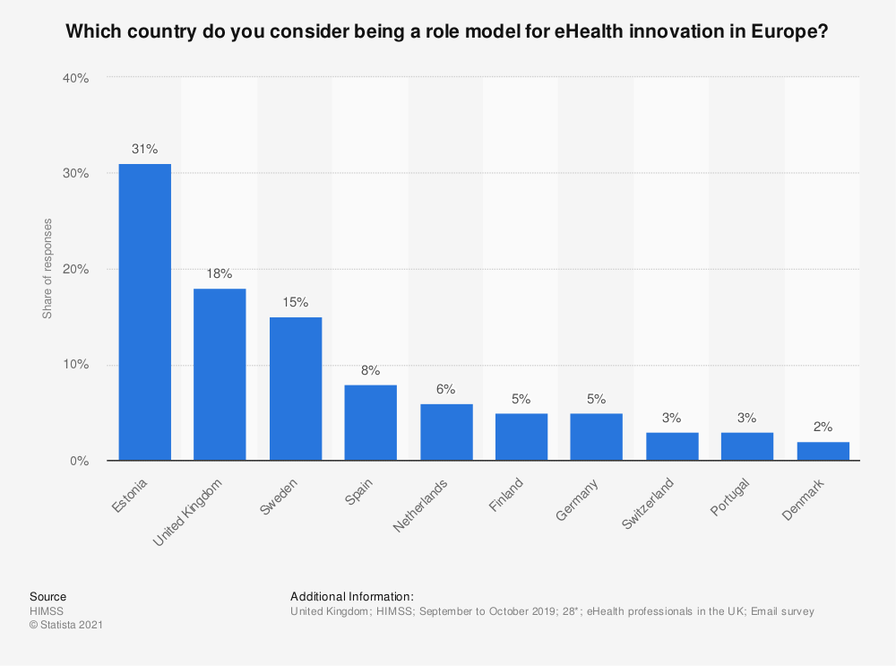 Statistic: Which country do you consider being a role model for eHealth innovation in Europe?  | Statista