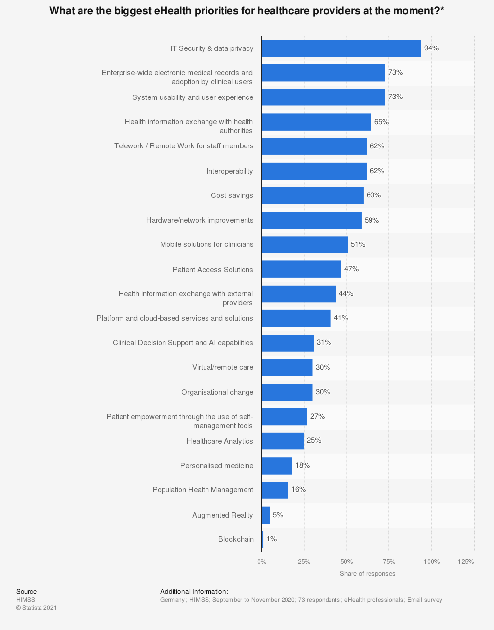 Statistic: What are the biggest eHealth priorities for healthcare providers at the moment?* | Statista