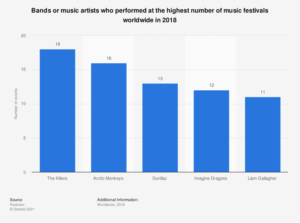 Statistic: Bands or music artists who performed at the highest number of music festivals worldwide in 2018 | Statista