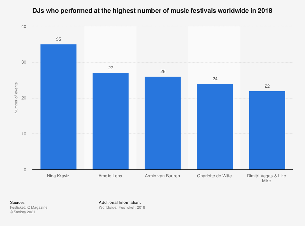 Statistic: DJs who performed at the highest number of music festivals worldwide in 2018 | Statista