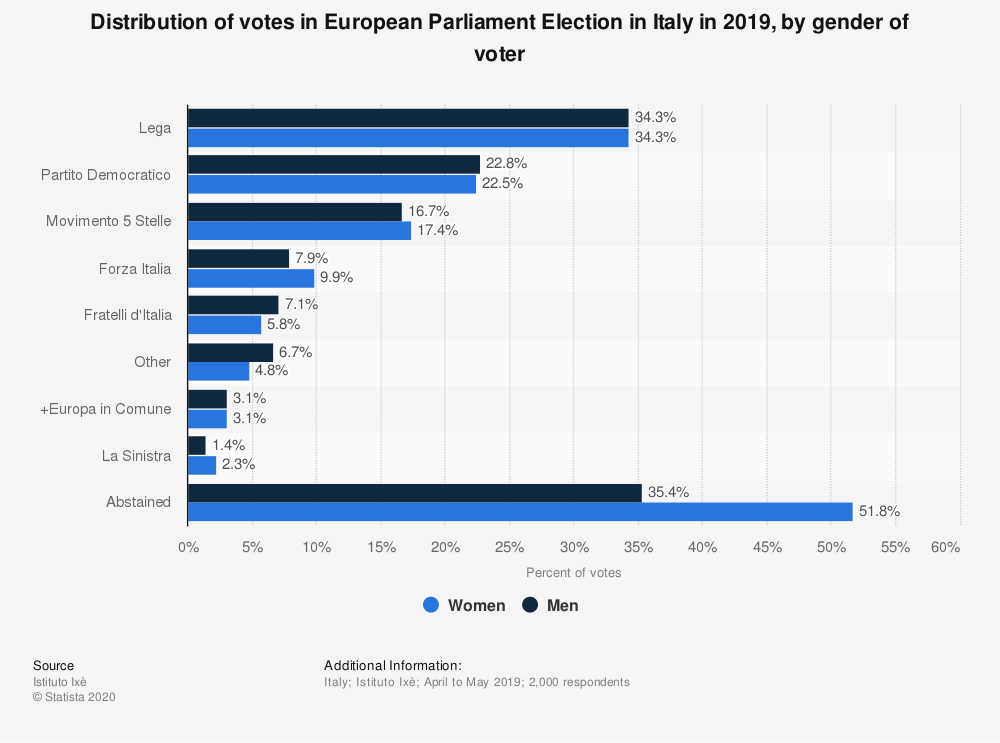Statistic: Distribution of votes in European Parliament Election in Italy in 2019, by gender of voter | Statista
