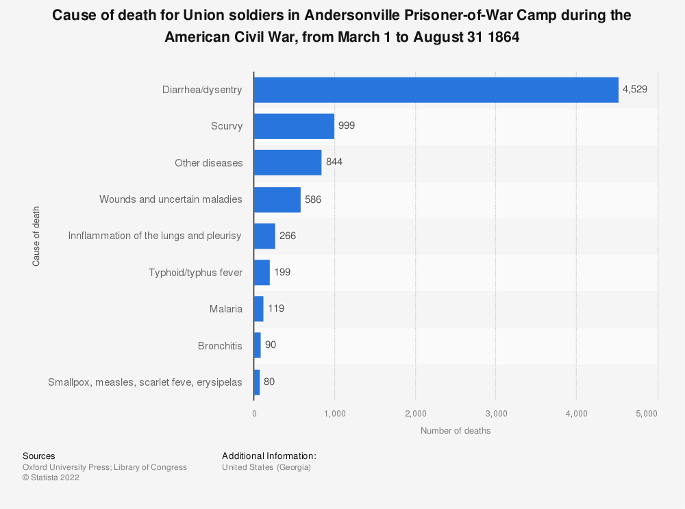 Statistic: Cause of death for Union soldiers in Andersonville Prisoner-of-War Camp during the American Civil War, from March 1 to August 31 1864 | Statista