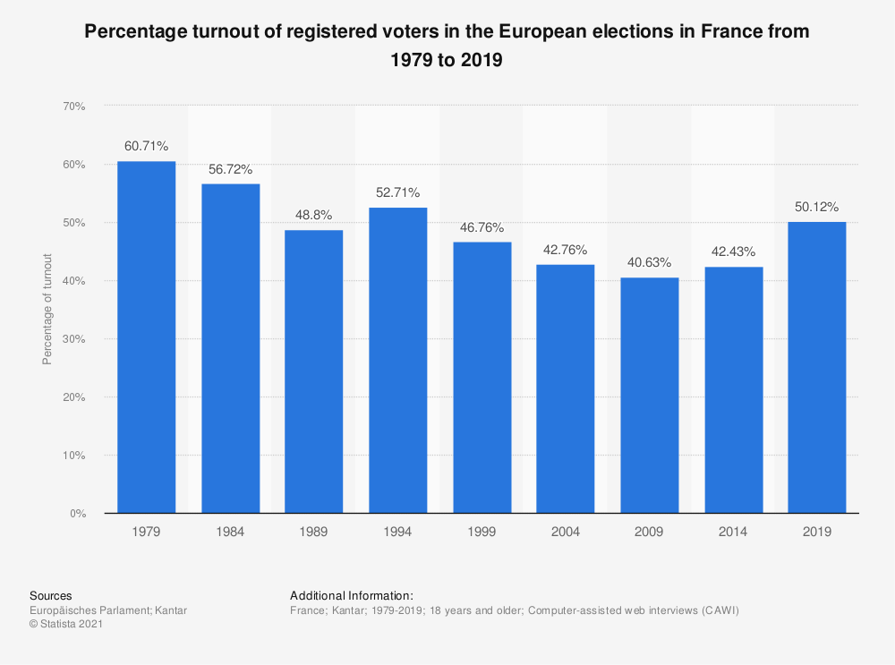 Statistic: Percentage turnout of registered voters in the European elections in France from 1979 to 2019 | Statista