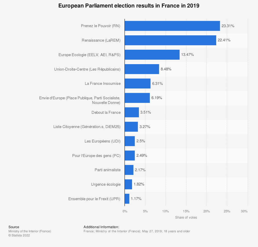 Statistic: European Parliament election results in France in 2019 | Statista