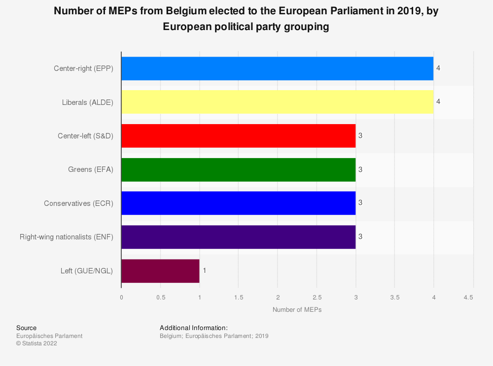 Statistic: Number of MEPs from Belgium elected to the European Parliament in 2019, by European political party grouping | Statista