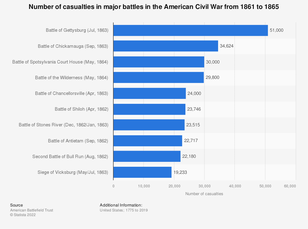 Statistic: Number of casualties in major battles in the American Civil War from 1861 to 1865 | Statista