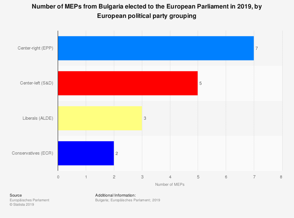 Statistic: Number of MEPs from Bulgaria elected to the European Parliament in 2019, by European political party grouping | Statista