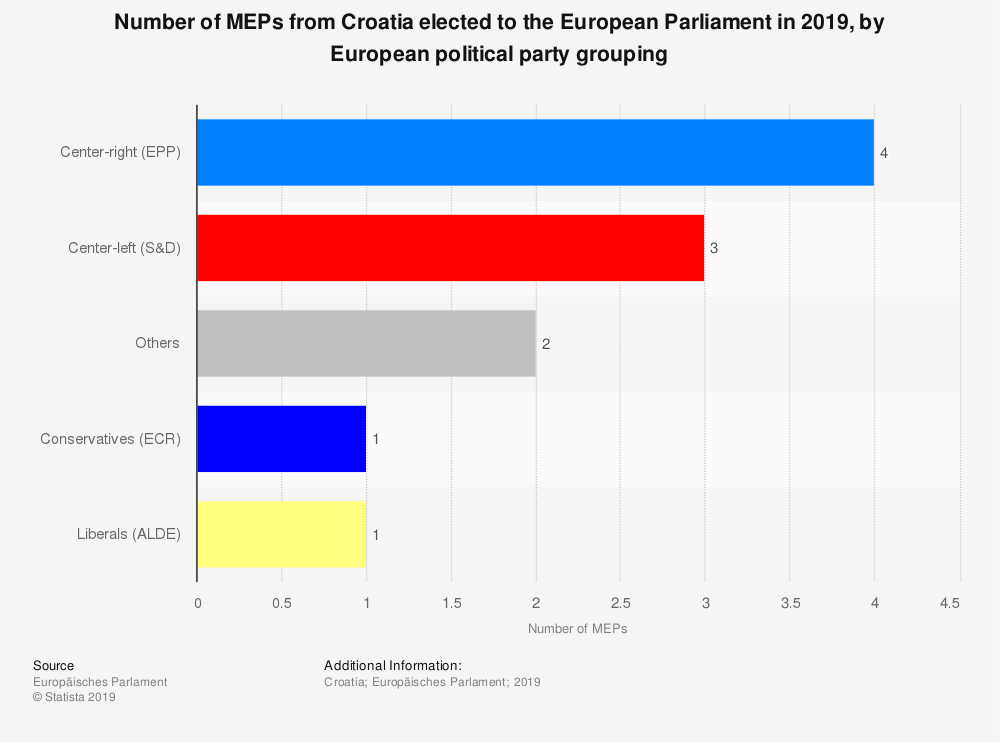 Statistic: Number of MEPs from Croatia elected to the European Parliament in 2019, by European political party grouping | Statista
