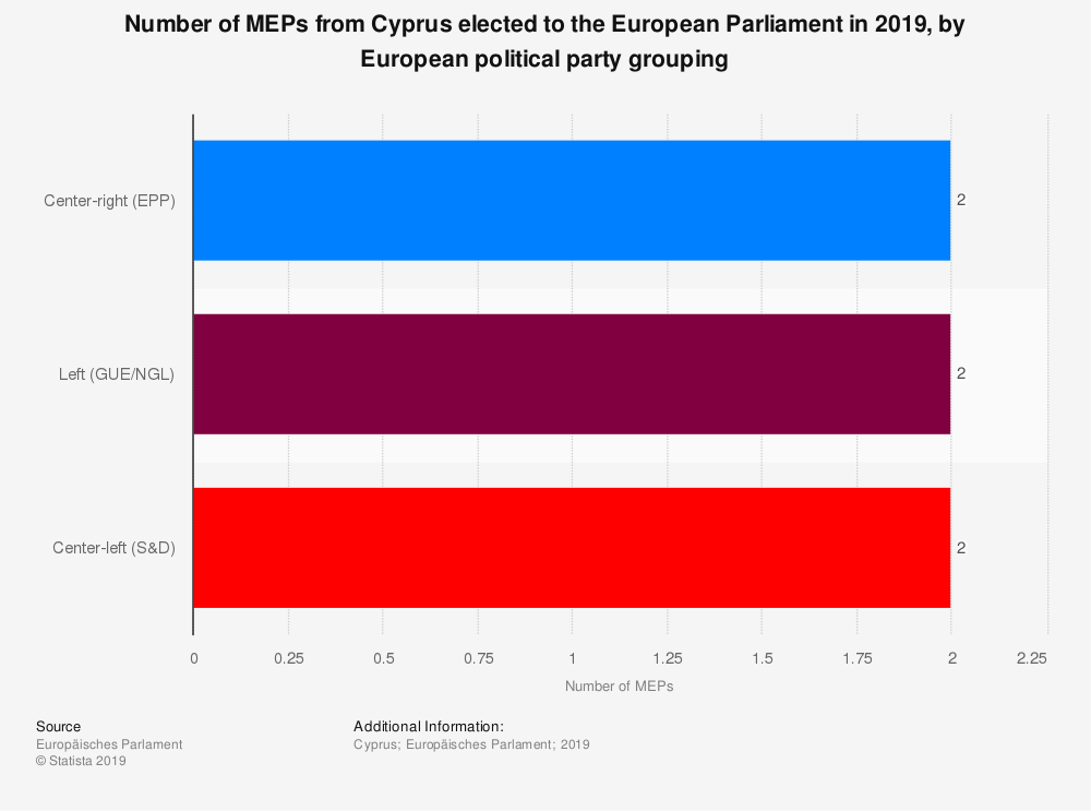 Statistic: Number of MEPs from Cyprus elected to the European Parliament in 2019, by European political party grouping | Statista