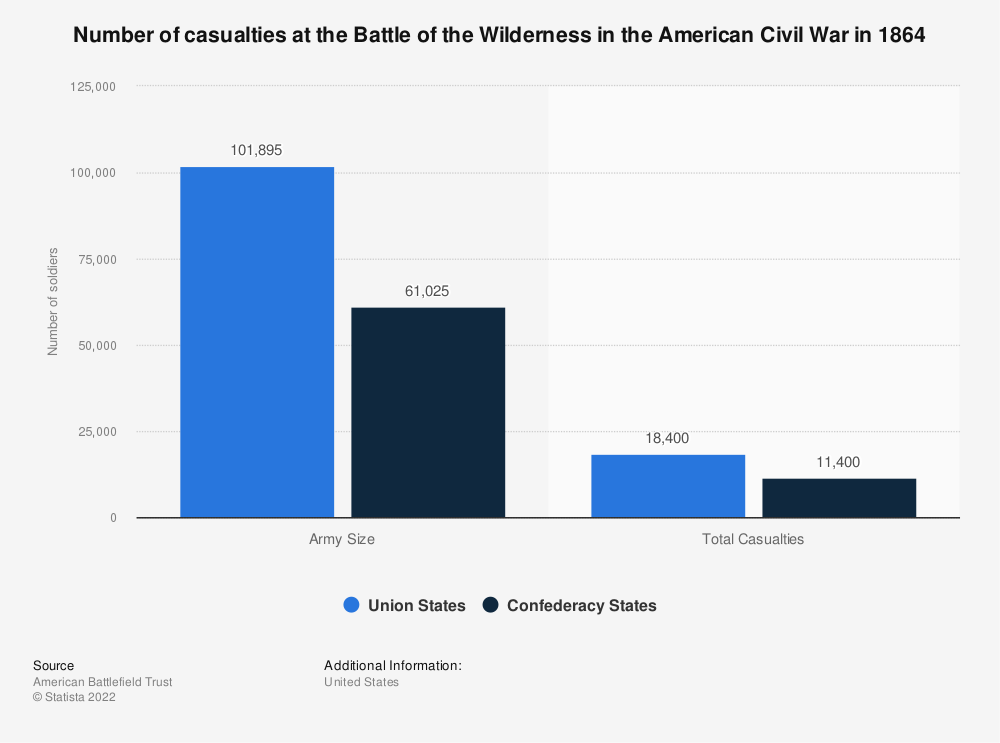 Statistic: Number of casualties at the Battle of the Wilderness in the American Civil War in 1864   Statista