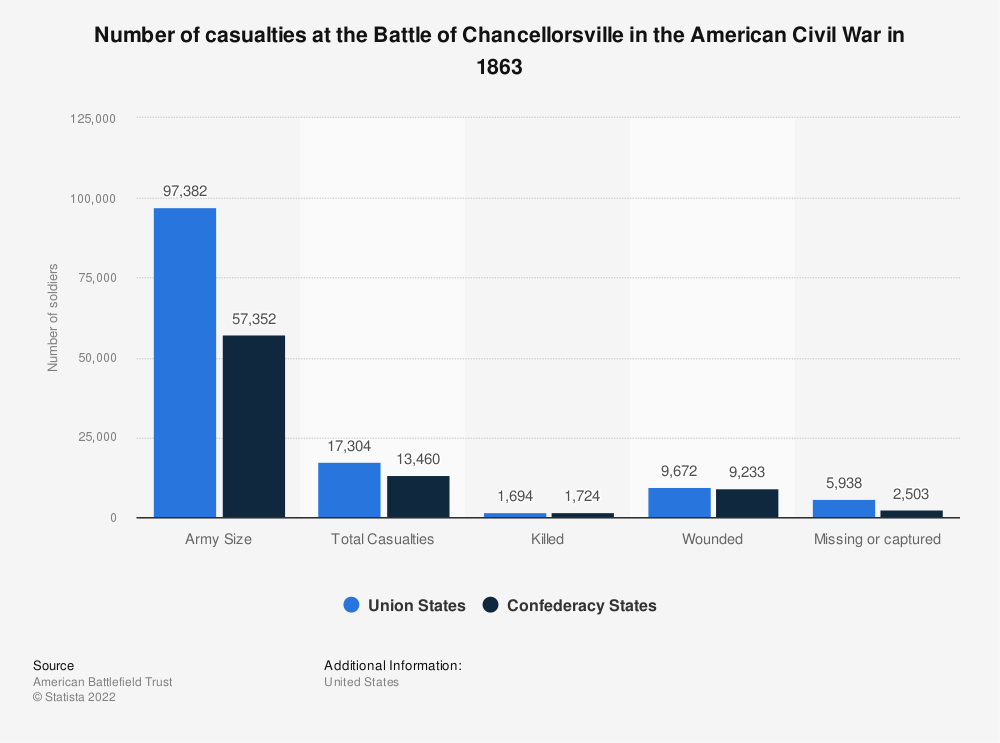 Statistic: Number of casualties at the Battle of Chancellorsville in the American Civil War in 1863 | Statista