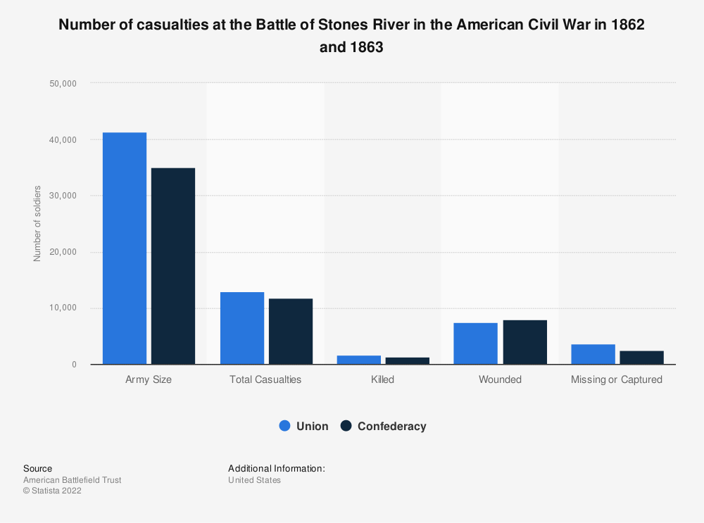 Statistic: Number of casualties at the Battle of Stones River in the American Civil War in 1862 and 1863 | Statista