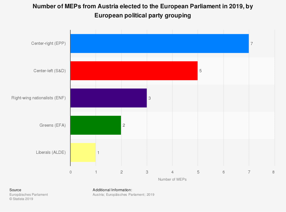 Statistic: Number of MEPs from Austria elected to the European Parliament in 2019, by European political party grouping | Statista