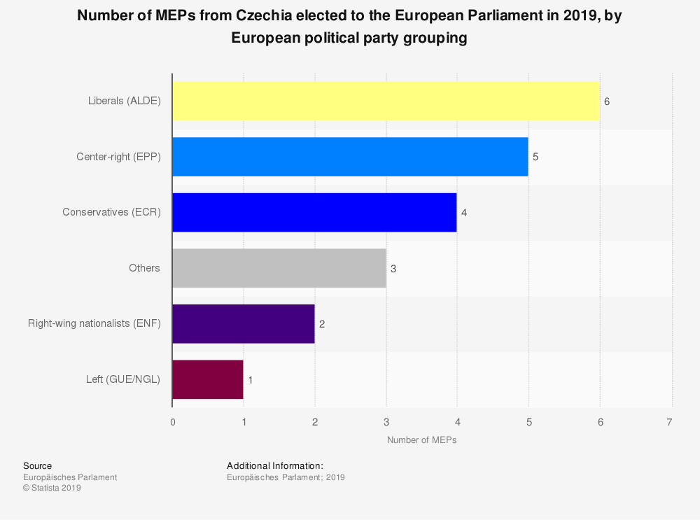Statistic: Number of MEPs from Czechia elected to the European Parliament in 2019, by European political party grouping | Statista