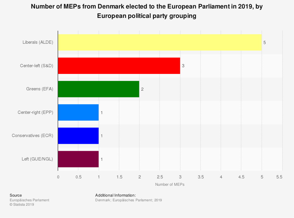 Statistic: Number of MEPs from Denmark elected to the European Parliament in 2019, by European political party grouping | Statista