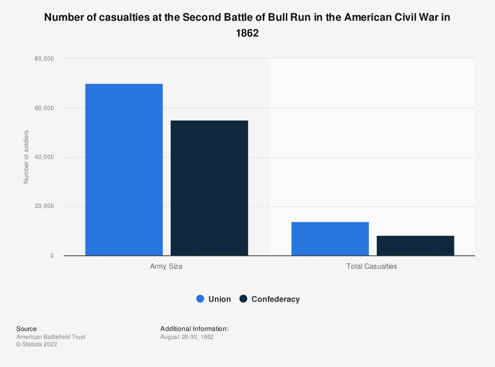 Statistic: Number of casualties at the Second Battle of Bull Run in the American Civil War in 1862 | Statista