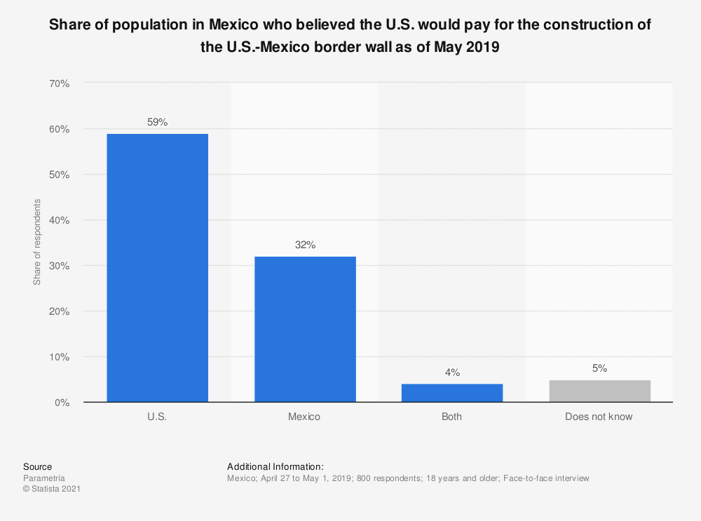 Statistic: Share of population in Mexico who believed the U.S. would pay for the construction of the U.S.-Mexico border wall as of May 2019 | Statista