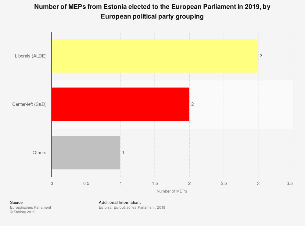 Statistic: Number of MEPs from Estonia elected to the European Parliament in 2019, by European political party grouping | Statista