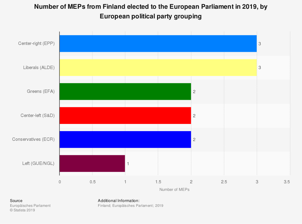 Statistic: Number of MEPs from Finland elected to the European Parliament in 2019, by European political party grouping | Statista