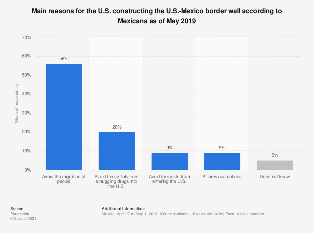 Statistic: Main reasons for the U.S. constructing the U.S.-Mexico border wall according to Mexicans as of May 2019 | Statista