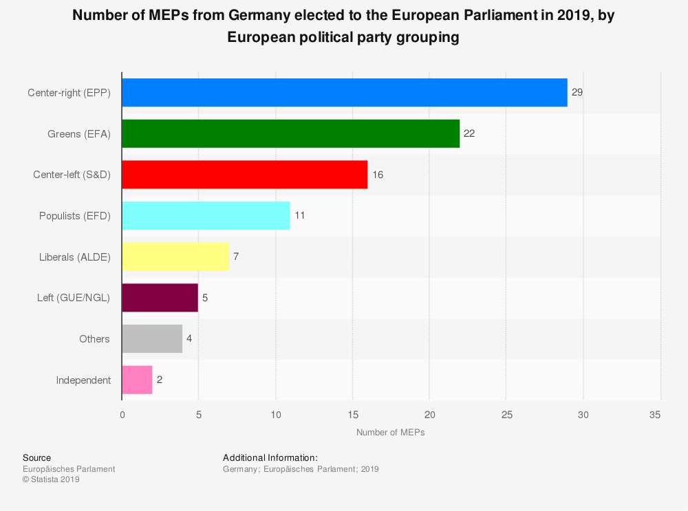 Statistic: Number of MEPs from Germany elected to the European Parliament in 2019, by European political party grouping | Statista