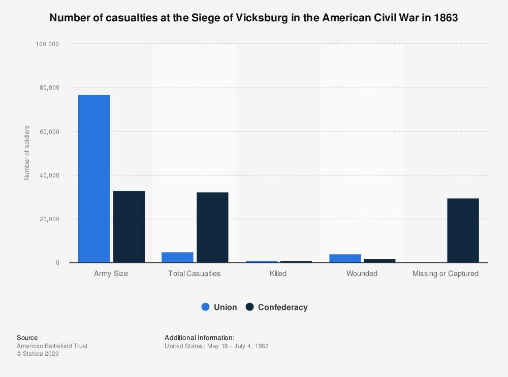 Statistic: Number of casualties at the Siege of Vicksburg in the American Civil War in 1863 | Statista