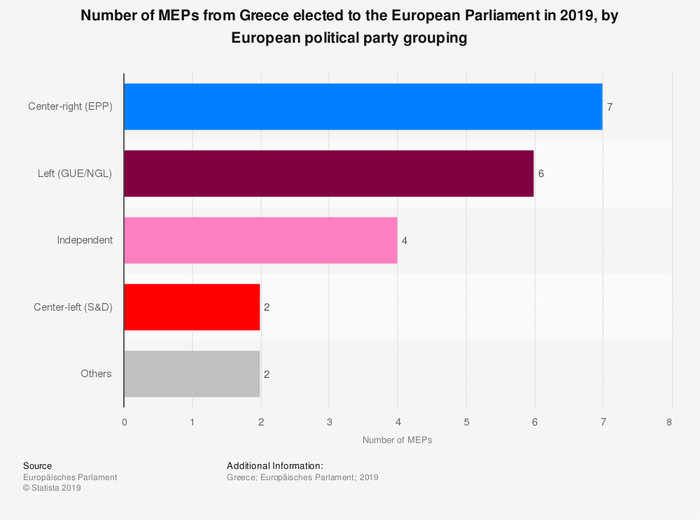 Statistic: Number of MEPs from Greece elected to the European Parliament in 2019, by European political party grouping | Statista