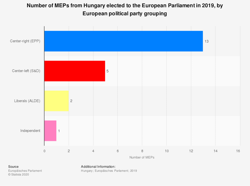 Statistic: Number of MEPs from Hungary elected to the European Parliament in 2019, by European political party grouping | Statista