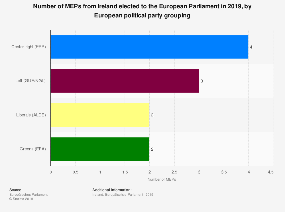 Statistic: Number of MEPs from Ireland elected to the European Parliament in 2019, by European political party grouping | Statista