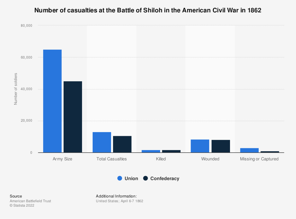 Statistic: Number of casualties at the Battle of Shiloh in the American Civil War in 1862 | Statista