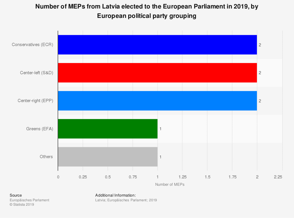 Statistic: Number of MEPs from Latvia elected to the European Parliament in 2019, by European political party grouping | Statista