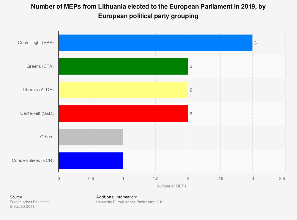 Statistic: Number of MEPs from Lithuania elected to the European Parliament in 2019, by European political party grouping | Statista
