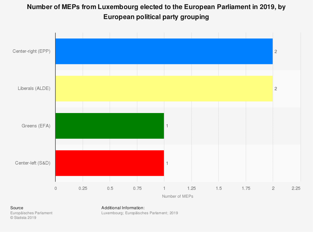 Statistic: Number of MEPs from Luxembourg elected to the European Parliament in 2019, by European political party grouping | Statista