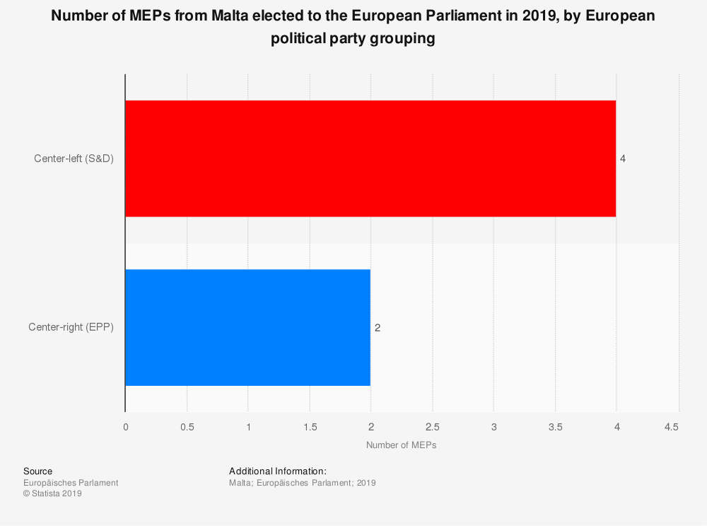 Statistic: Number of MEPs from Malta elected to the European Parliament in 2019, by European political party grouping   Statista